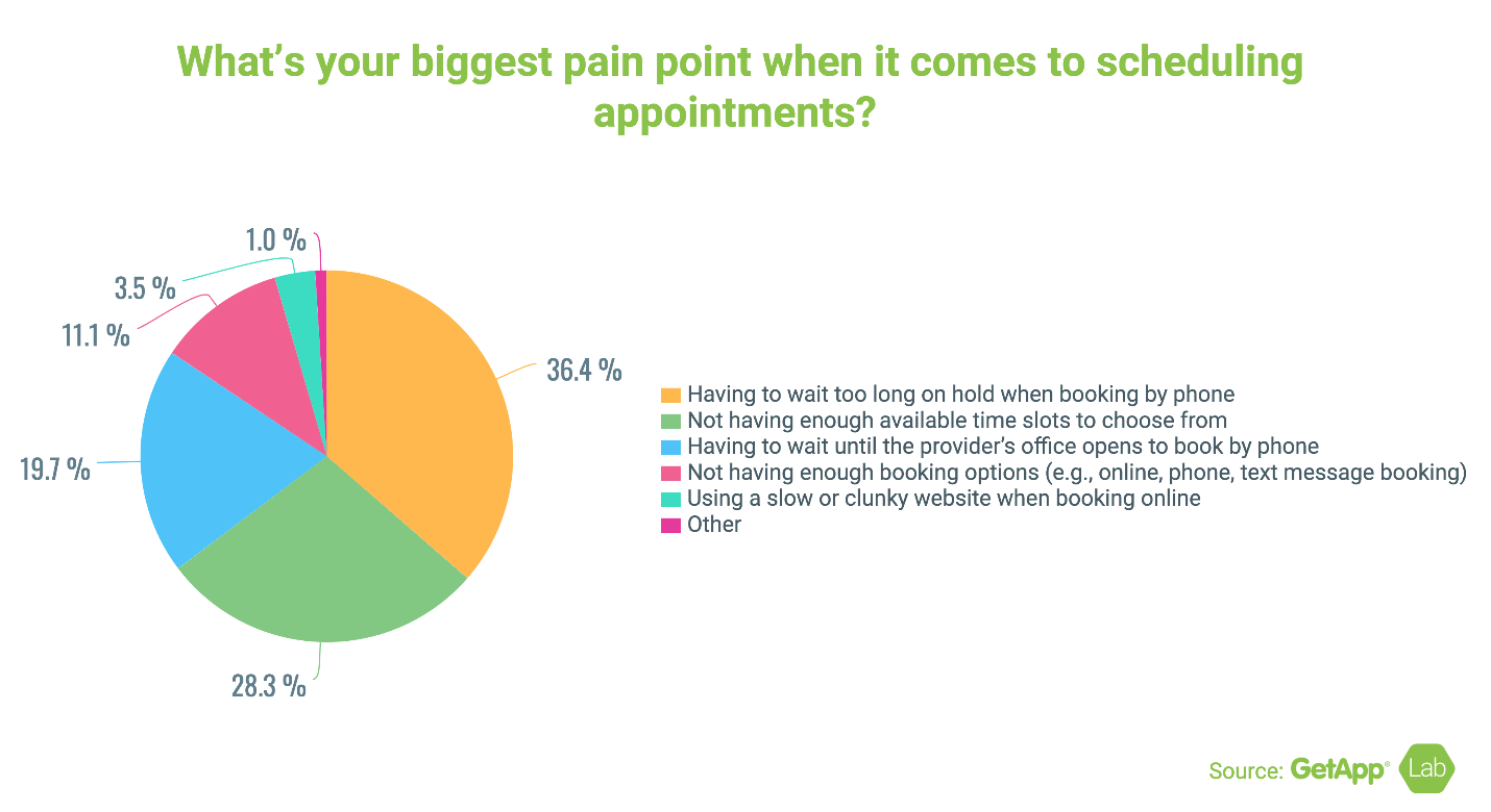 What Are the Biggest Pain Points for Consumers When Scheduling Apointments