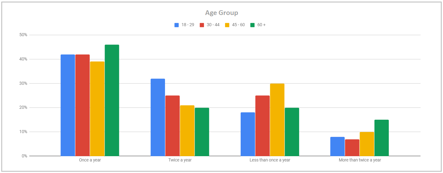 dentist visit data age group