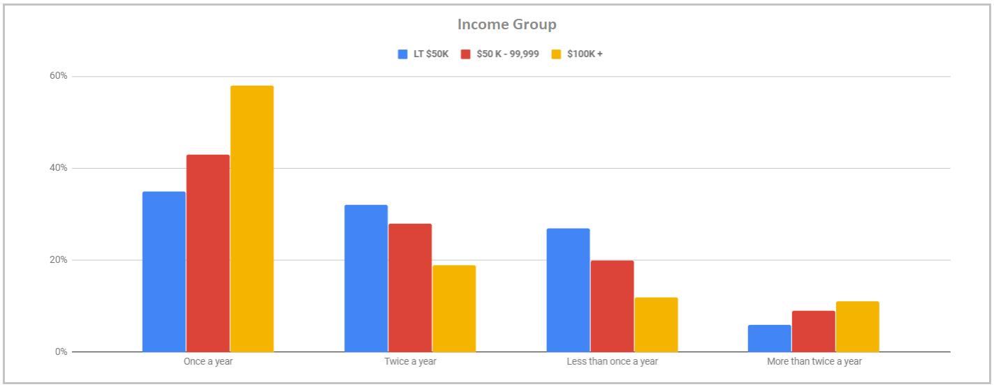 dentist visit data income group