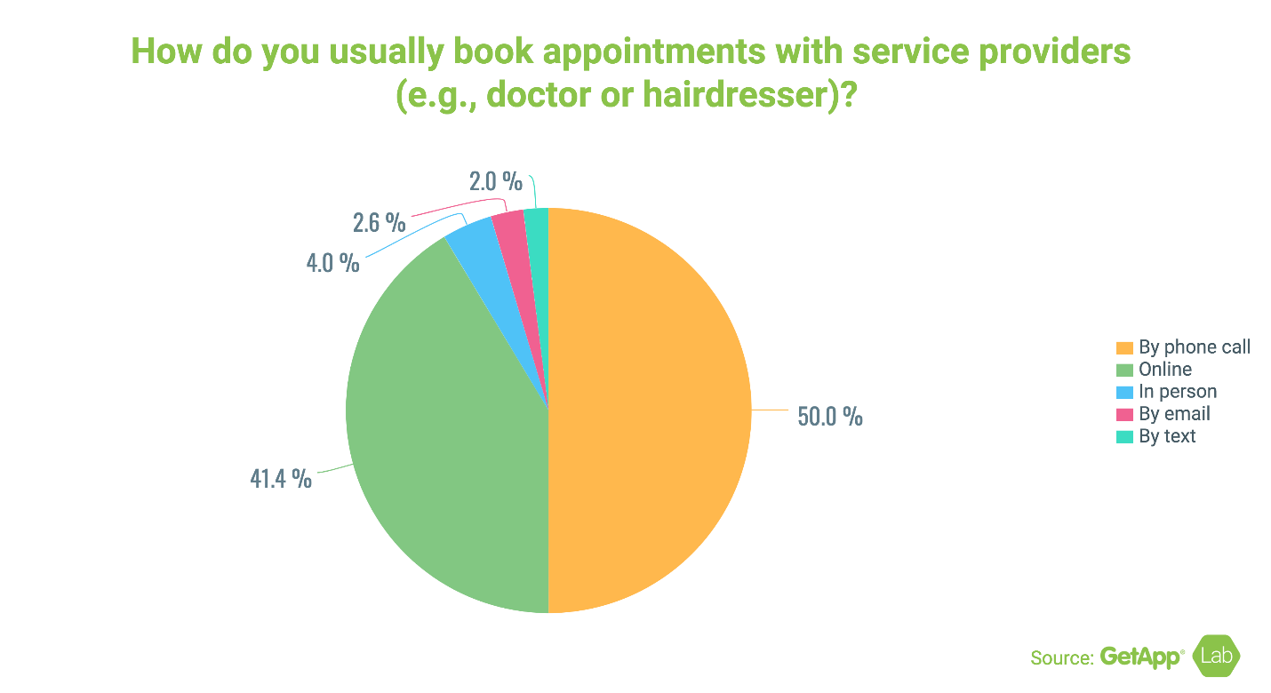How Do Consumers Book Appointment with Service Providers