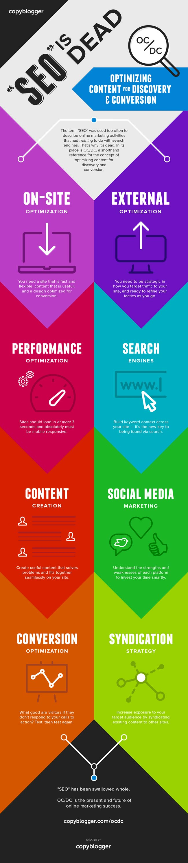 SEO is Dead - Infographic