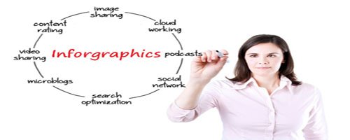The Significance of Infographics in Brand Building