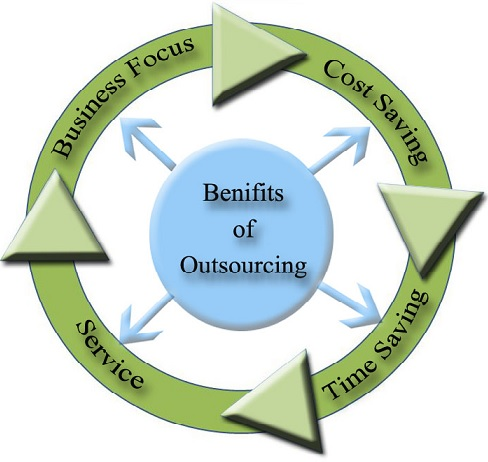 Website Outsourcing Benefits
