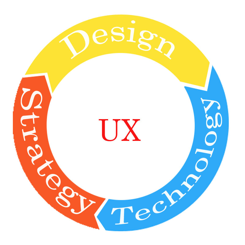 UX and Digital Marketing: Do Their Paths Intersect?