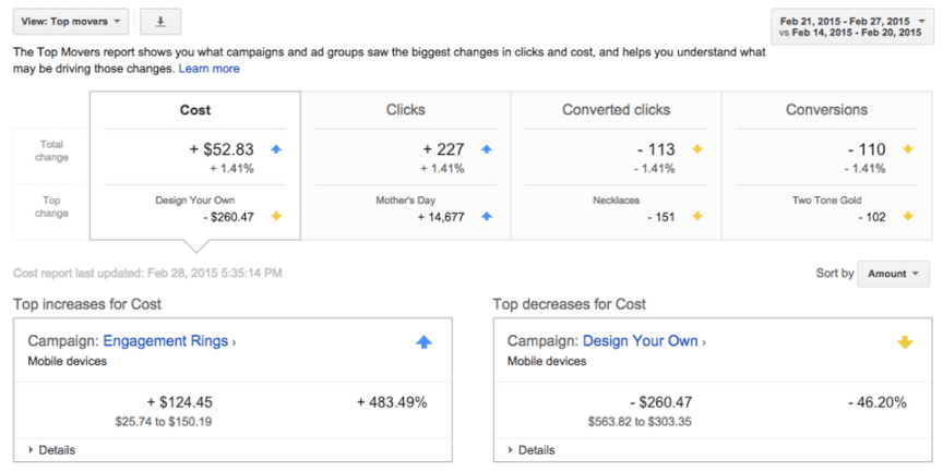 Google AdWords Top Movers Report Gets an Update