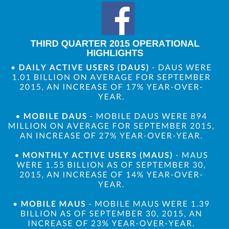 FB 3rd Quarter Earnings Report Highlights