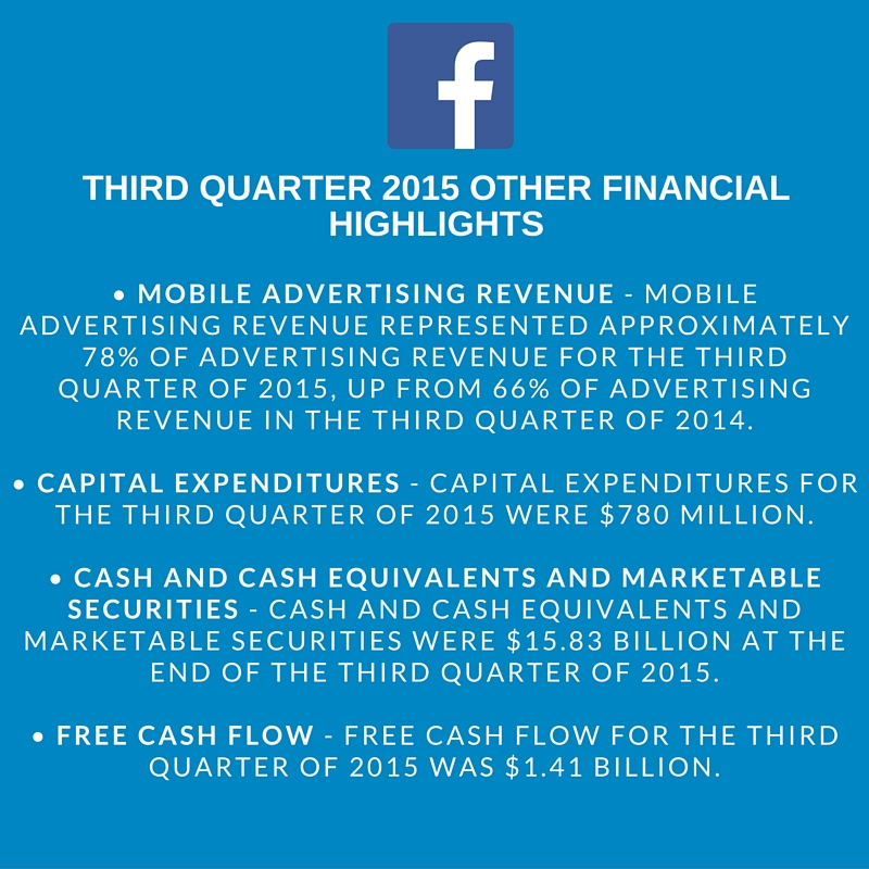 Facebook 3rd Quarter 2015 Financial Highlights