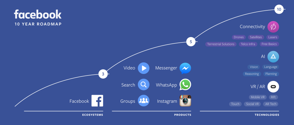 4 Thrilling Takeaways from Facebook's F8 2016