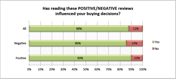 Dimension search positive online reviews influence customer purchase decision
