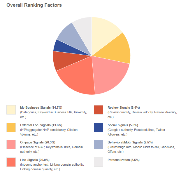 Moz's Local Ranking factors