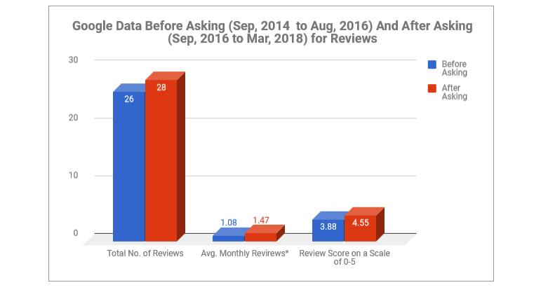 Google Reviews Study