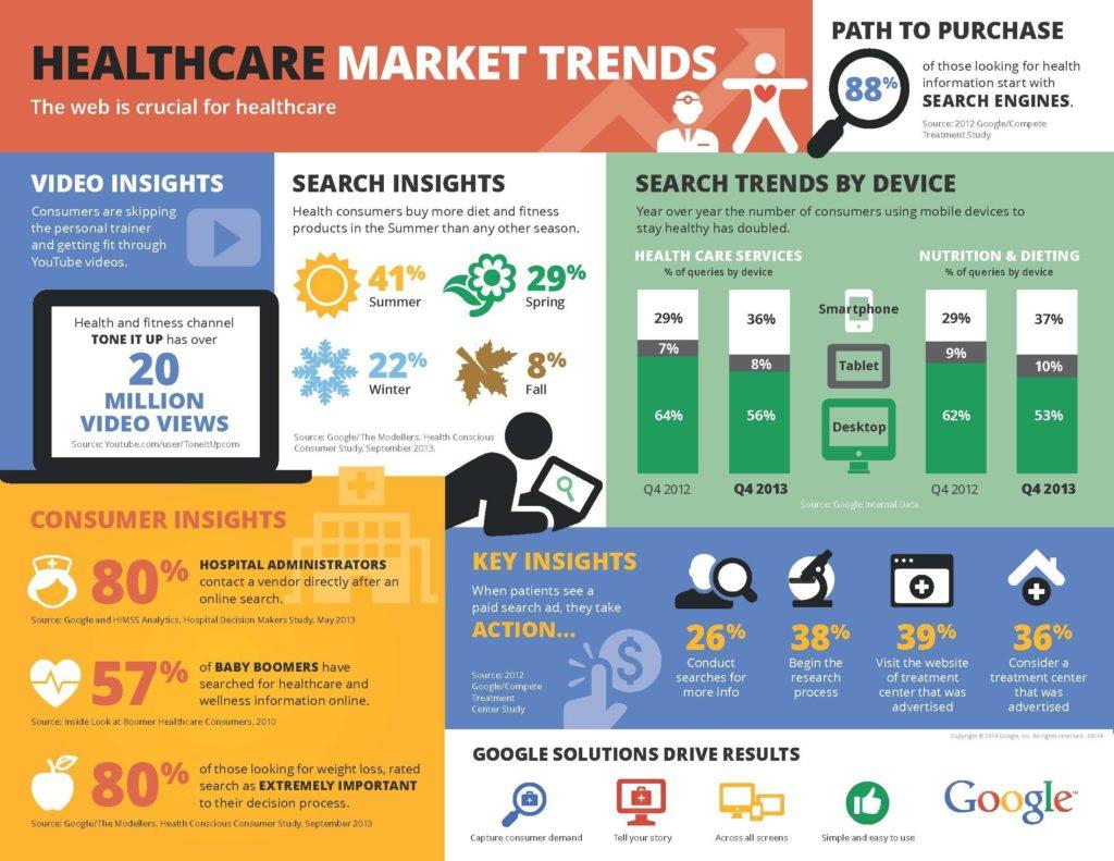 Patient Acquisition Marketing