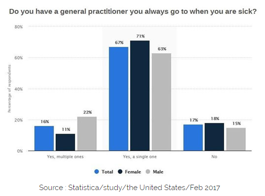 Practitioner Patient Satisfaction Data