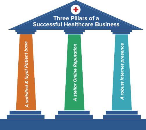 3 Pillars of Healthcare Business